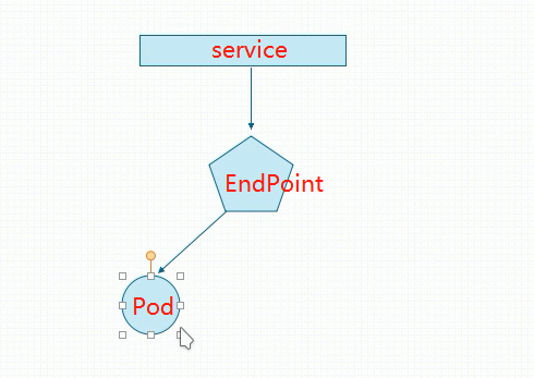 service-endpoint-pod.png