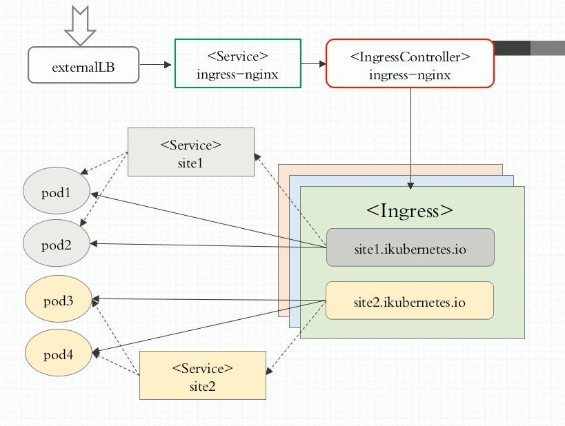 Ingress流程.png